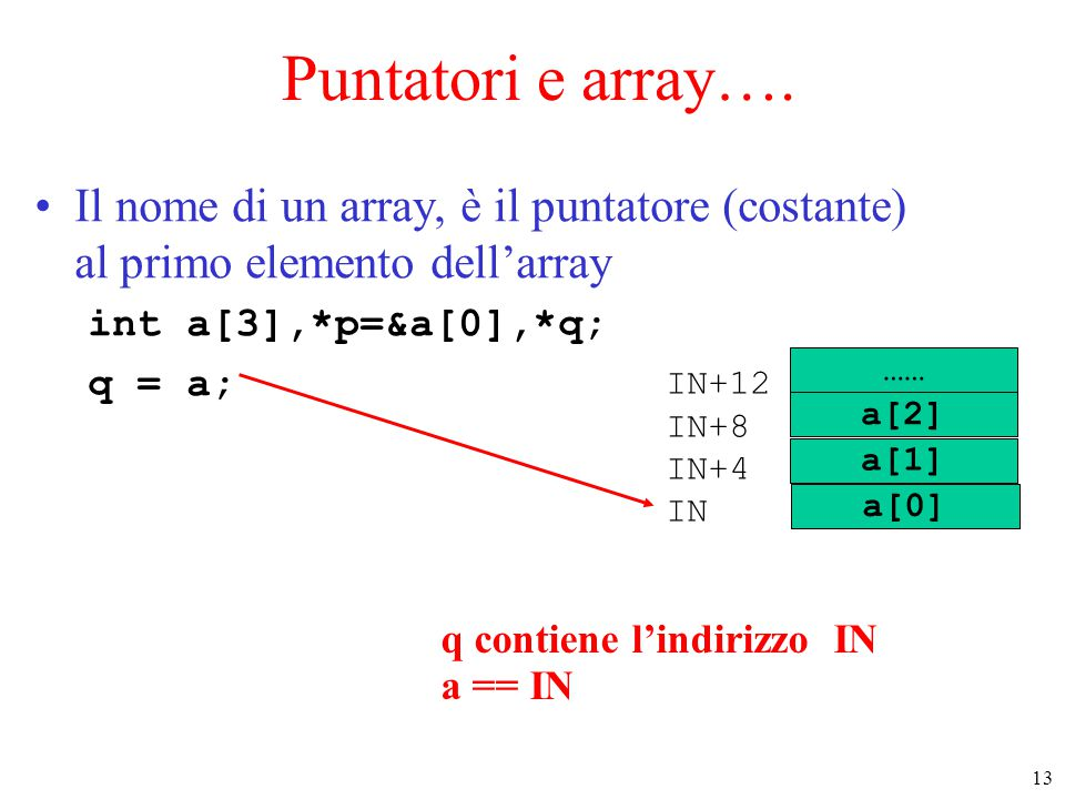 Puntatori e array…. Il nome di un array, è il puntatore (costante) al primo elemento dell'array. int a[3],*p=&a[0],*q;